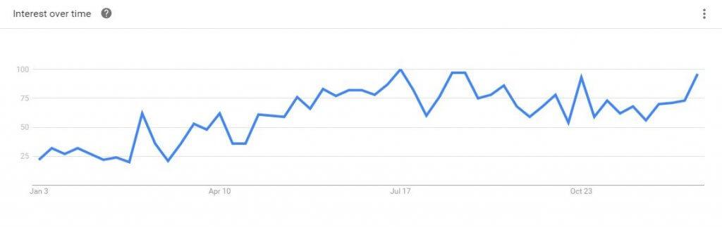 Tendencias de búsqueda venezolano en Chile Google 2016