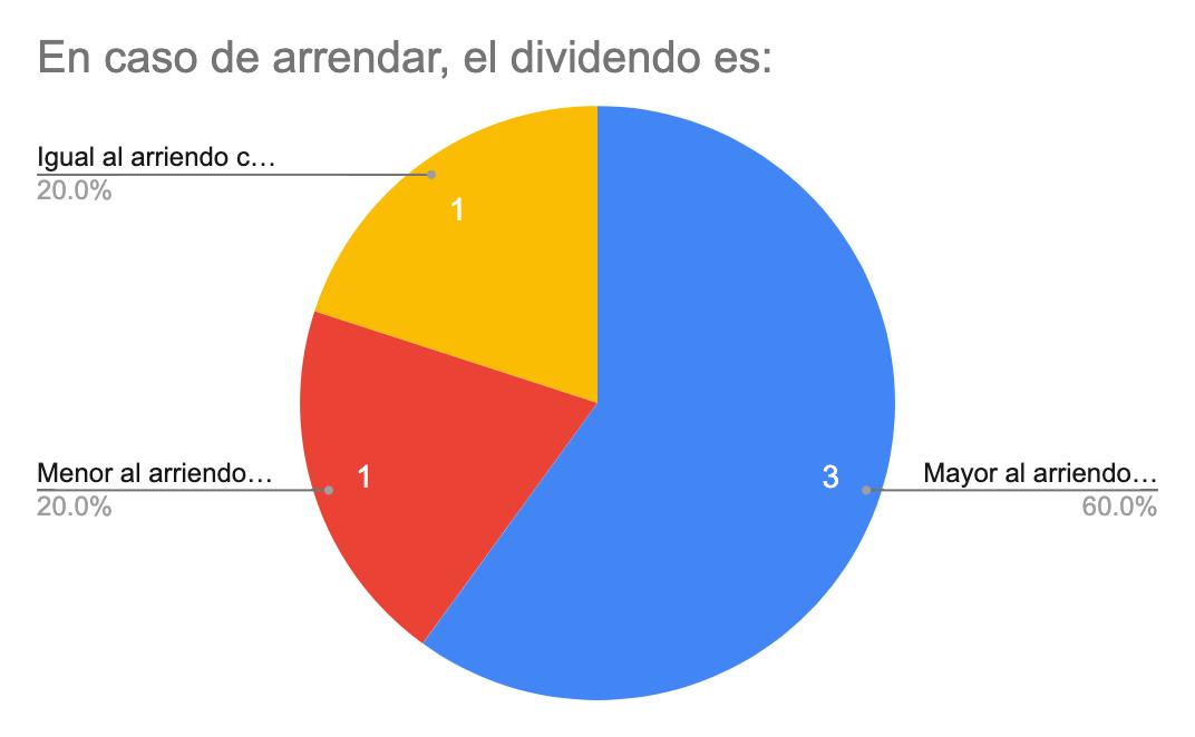 En caso de arrenda el dividendo es